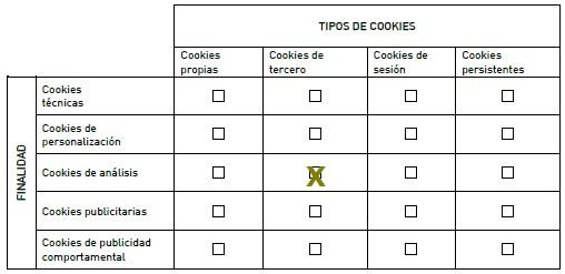 Tipos de Cookies Instalados
